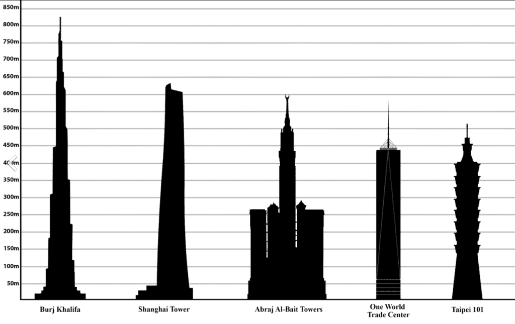 The 5 Tallest Buildings in the World