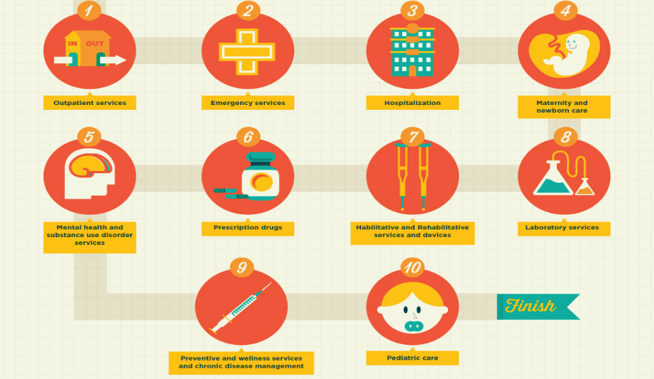 10 essential healthcare benefits