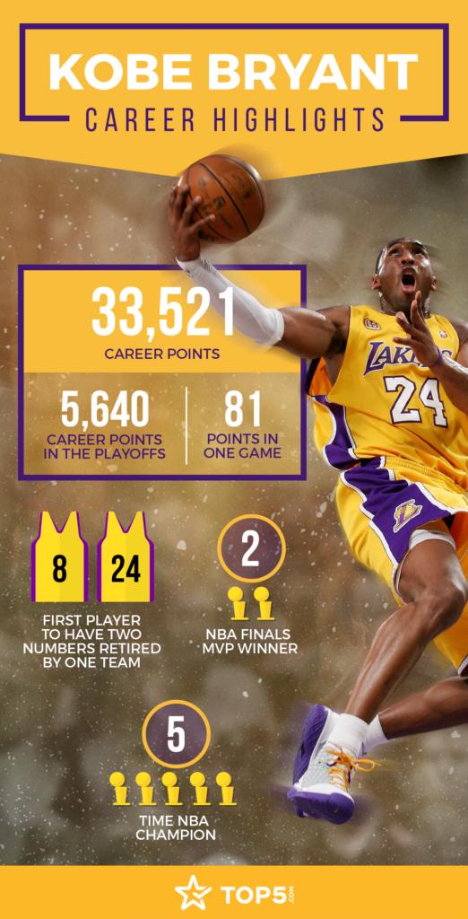 Kobe Bryant Career Statistics Infographic