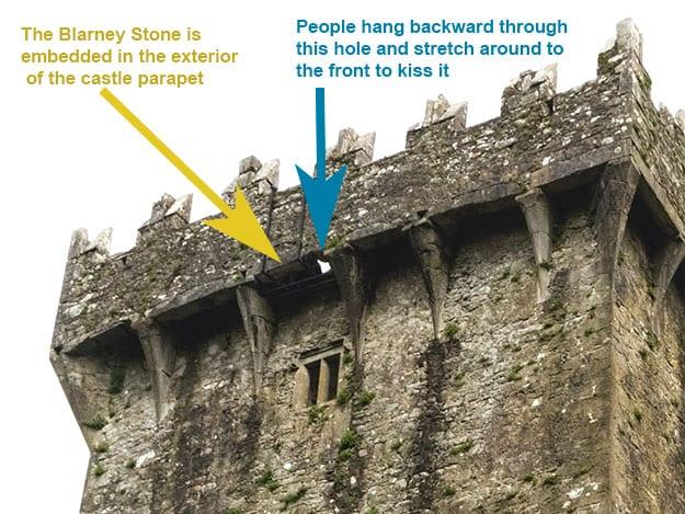 St. Patrick's Day quiz Blarney Stone