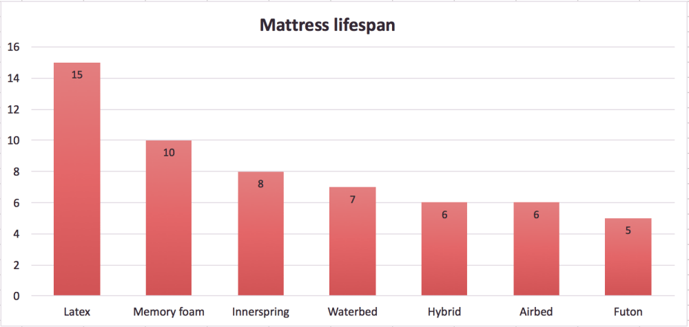 how long does a mattress last? | mattress lifespan chart