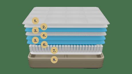 Dreamcloud mattress layers