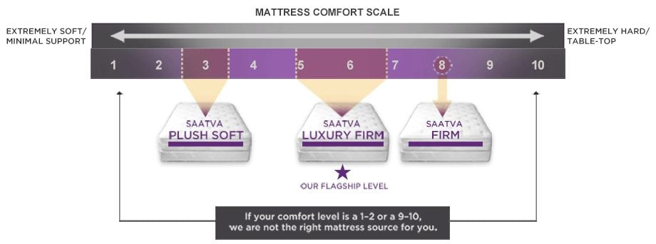 Saatva mattress comfort scale