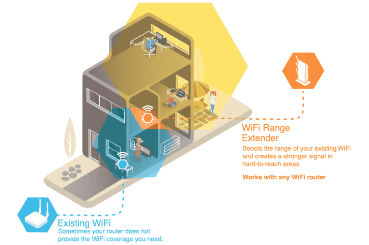 a Home WiFi booster helps strengthen your signal to kill dead spots