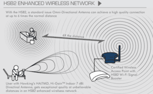 WiFi antennas amplify your laptop's ability to receive a WiFi signal