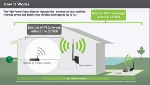 A WiFi booster amplifies your wireless signal