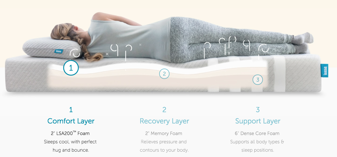 The Leesa mattress has three layers of foam