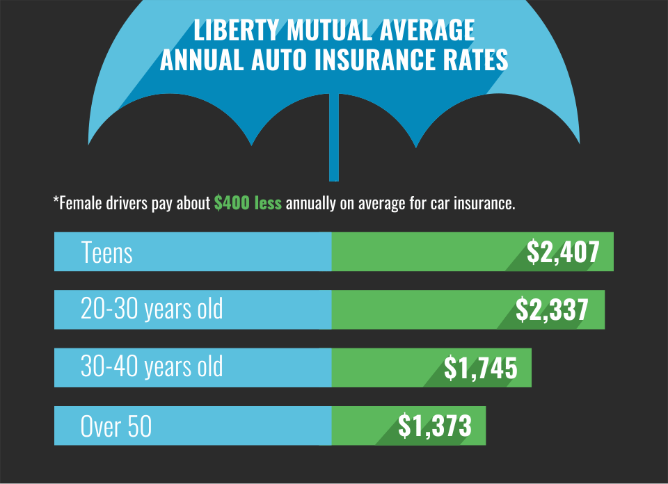 Liberty Mutual Auto Insurance >> Liberty Mutual Car Insurance Review Best Car Insurance Top5