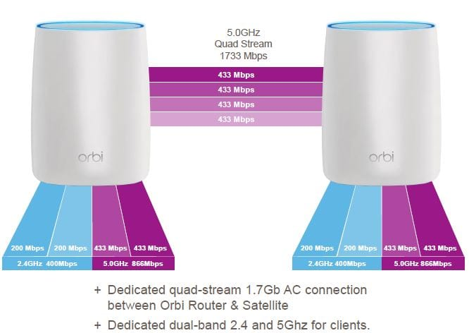 Netgear Orbi is best for large homes