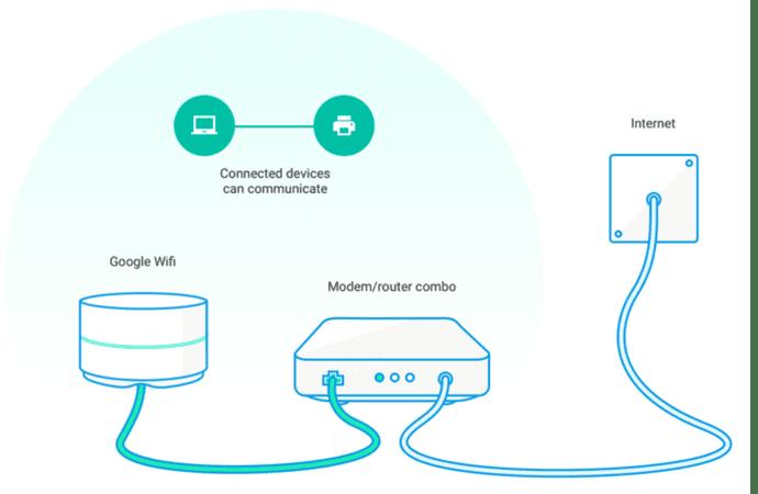 Google WiFi works with any modem
