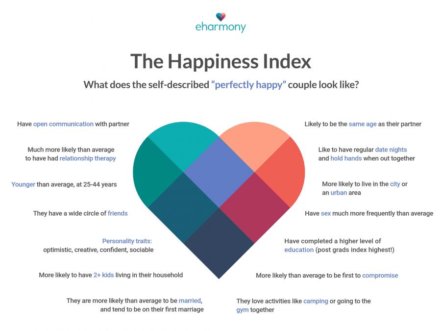 eHarmony Happiness Index; eHarmony review