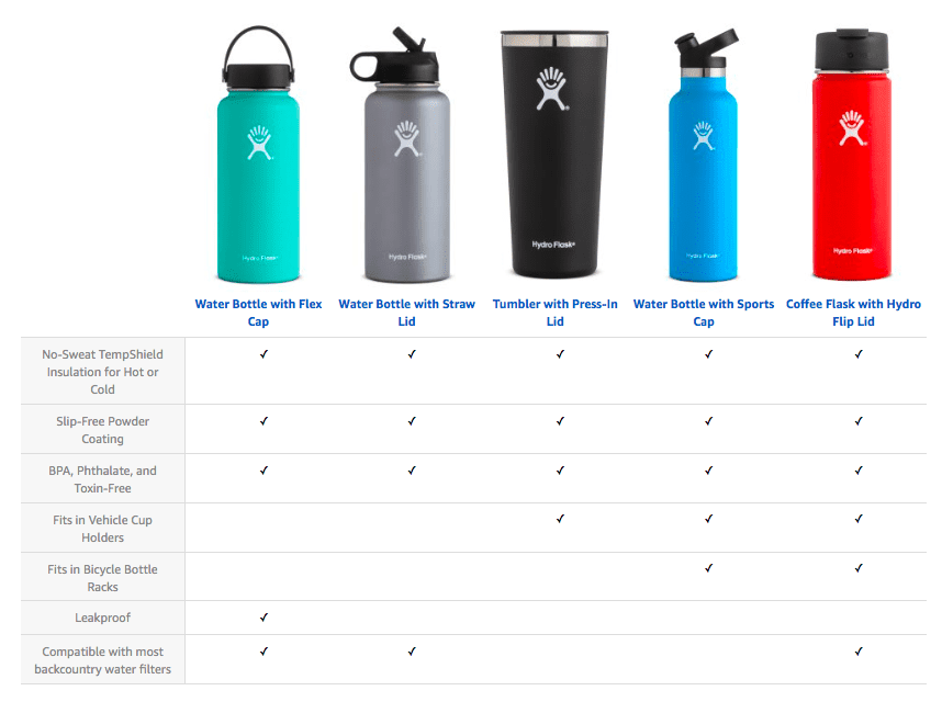 Hydro Flask Review Product Line