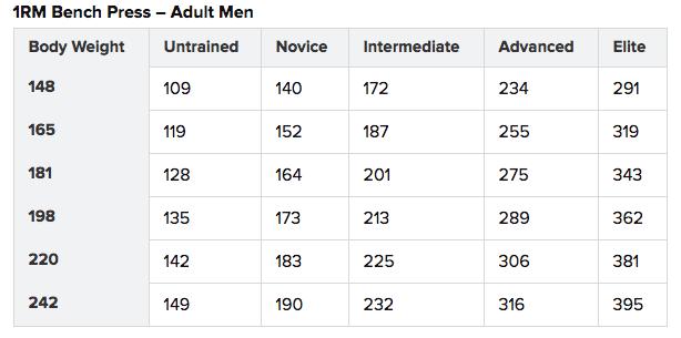 Weight amount men should bench